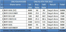 onlygain perfromamnce of 9th feb 2012 on (thursday)
