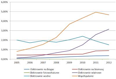 Udział poszczególnych technologii OZE w produkcji krajowej energii elektrycznej