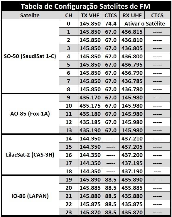 Tabela de Configuração de Satelites de FM