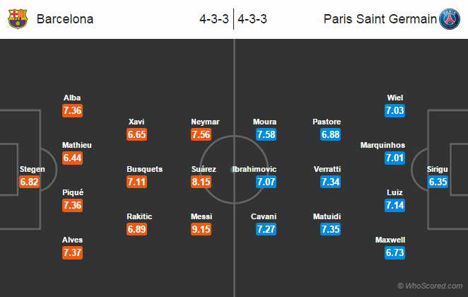 Possible Line-ups, Stats, Team News: Barcelona vs PSG