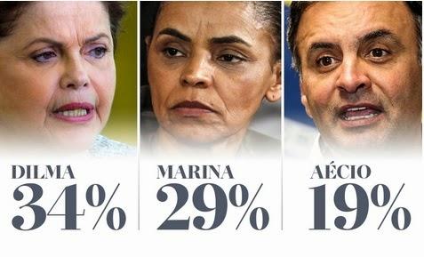 Marina abre 10 pontos sobre Aécio e venceria Dilma no 2º turno, diz Ibope.