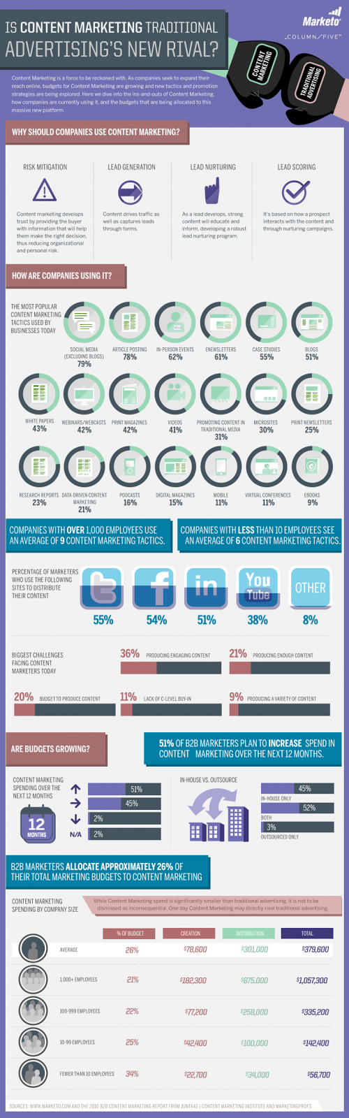 Is Content Marketing Traditional Advertising's New Rival? Infographic