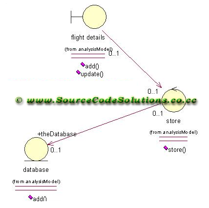 Class+diagram+for+airline+reservation+system