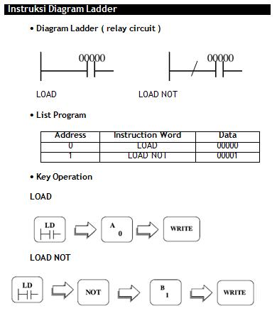 Instg inversi dari instruksi load adalah instruksi load not ccuart Images