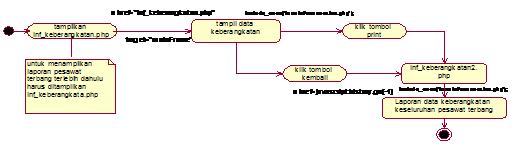 Gambar 4.51 Diagram Activity State laporan data keberangkatan pesawat terbang