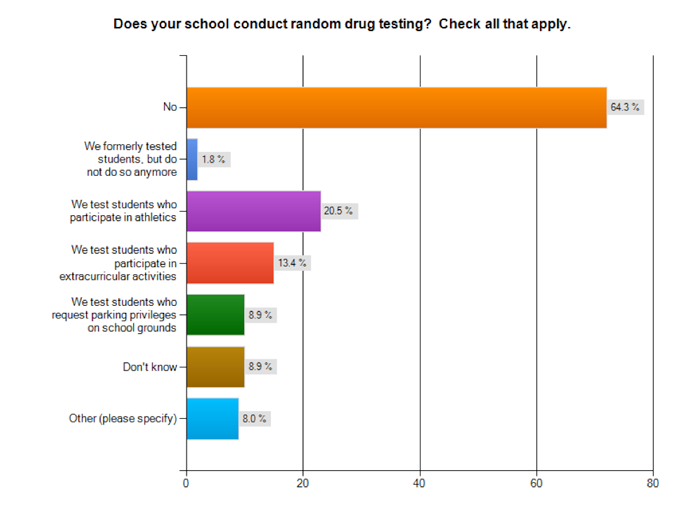 Laws on Employee Drug Testing
