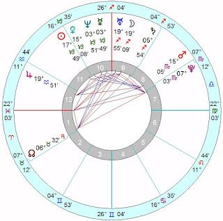 Anais Zanotti Natal Horoscope Forecast