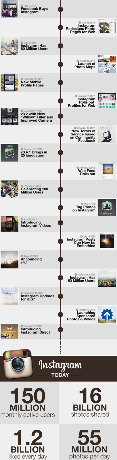 """ 10 facts about instagram you did not know"""