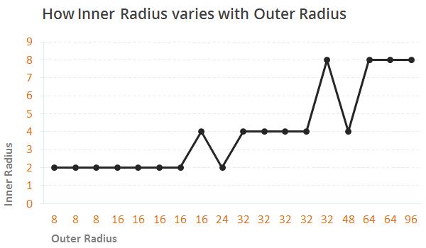 perfect radius