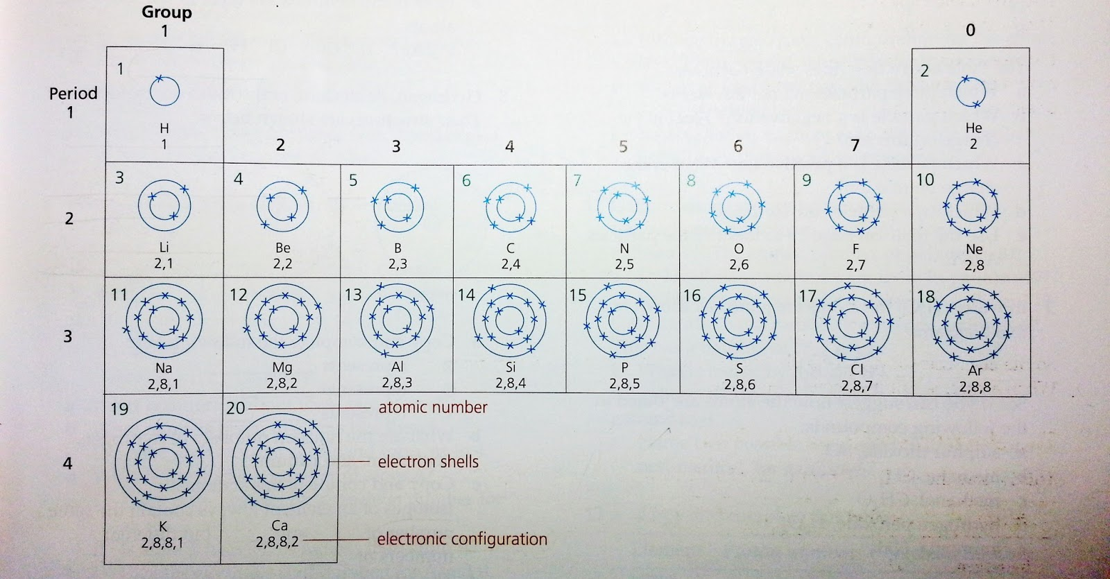 Electron Configuration/ Electronic Structure (first 20 Atoms)