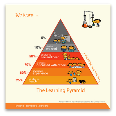 iteacherz: The Pyramid of Learning
