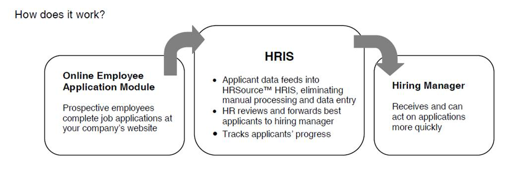 this means applications can speed through the hr department instead of waiting to be processed