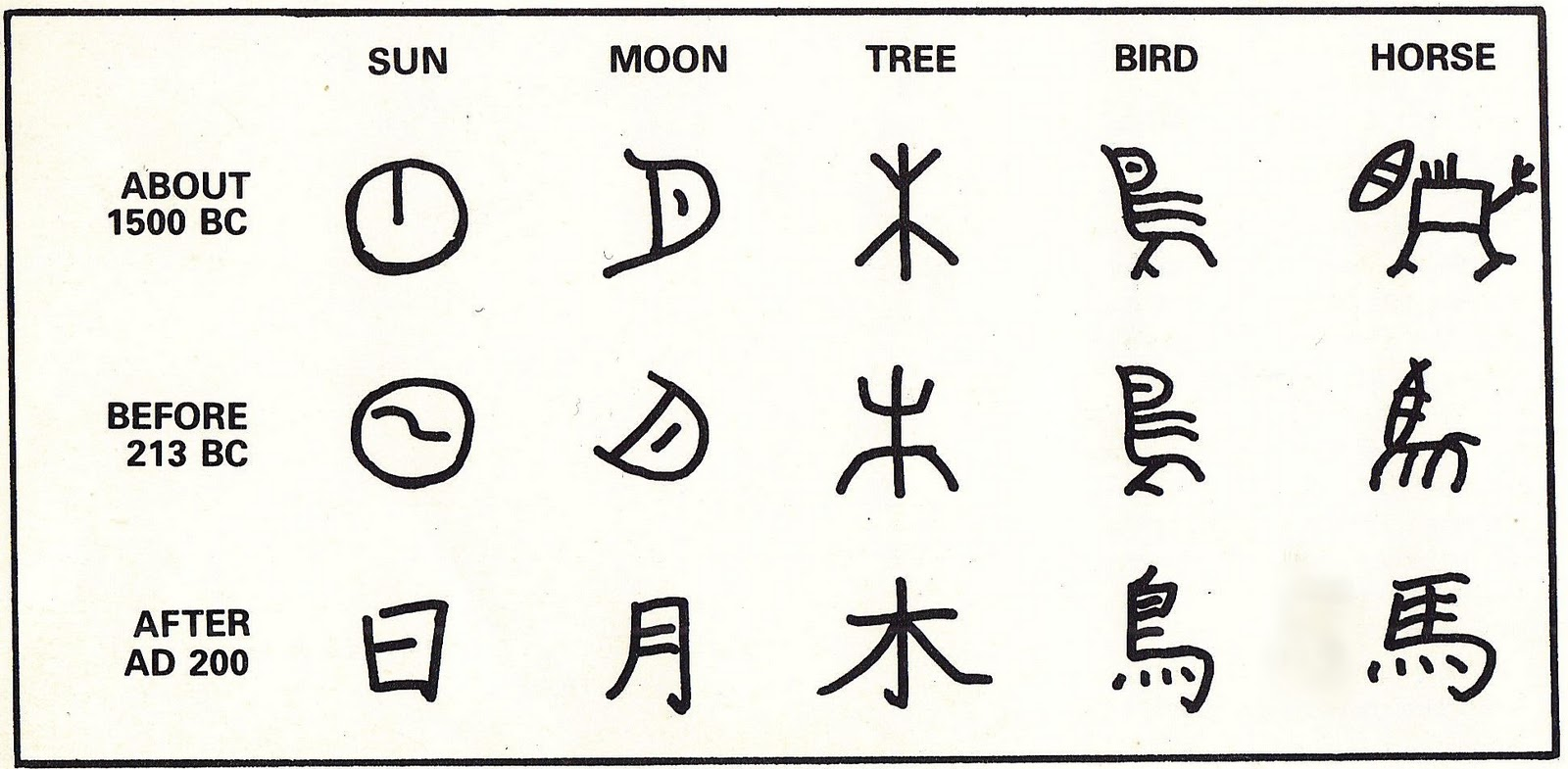 Ancient writing symbols related keywords ancient writing Ancient china calligraphy