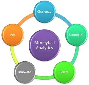 Moneyball Analytics Process
