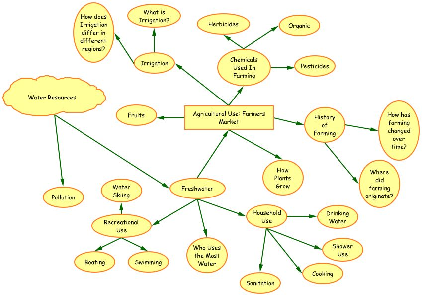 Concept Map Take Two Water Resources