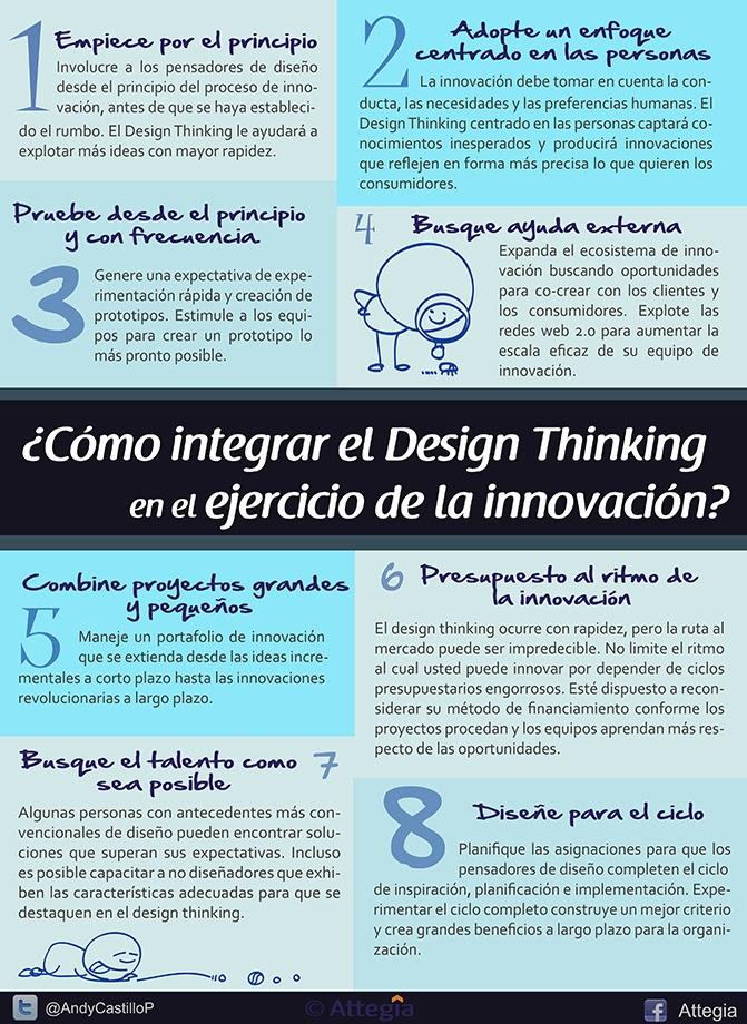 Infografías sobre innovación