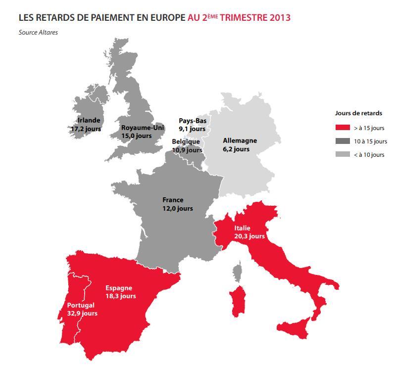 Légère amélioration des retards de paiement en France