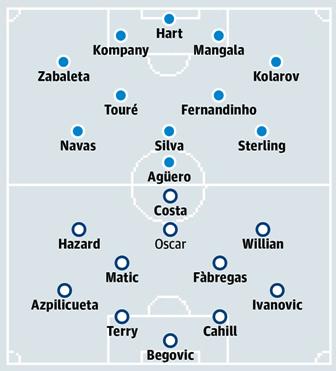 Prediksi Susunan Pemain Man City vs Chelsea