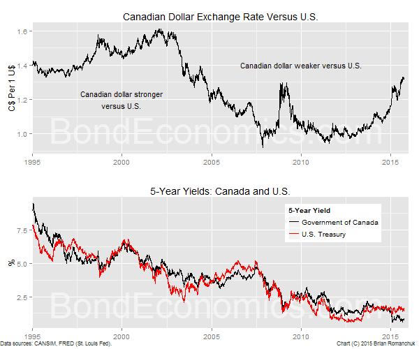 Chart:Canadian Dollar And 5-Year Bond Yields