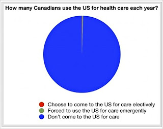 pie chart showing almost no Canadians use US health care