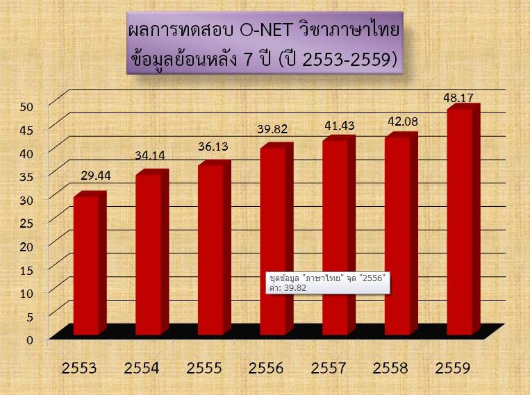 ผลสอบ O-net (แผนภูมิแท่ง) แสดงวิชาภาษาไทย