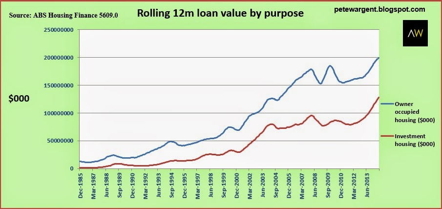Rolling 12m loan value by purpose
