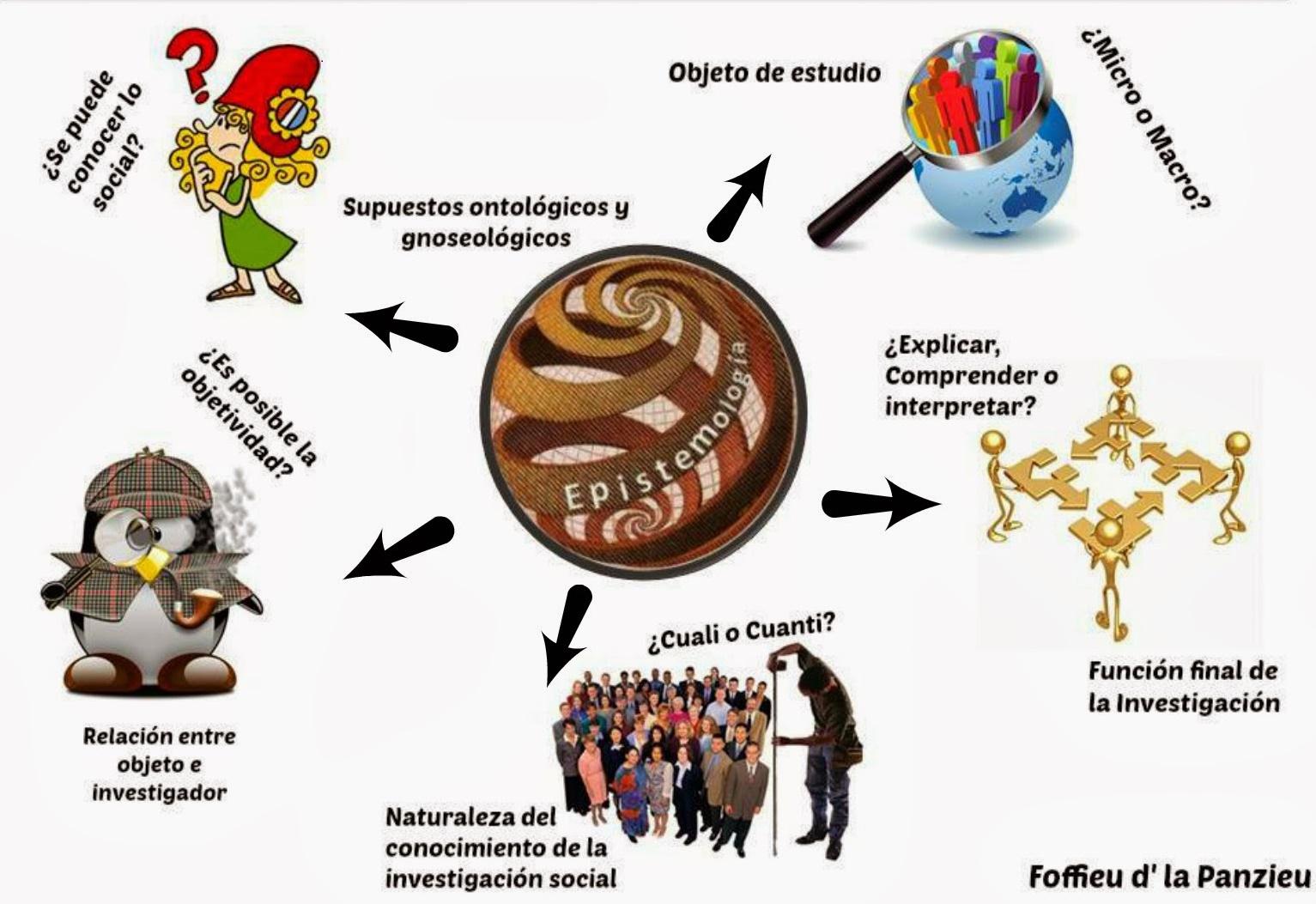 Epistemolog a de las ciencias sociales concepto de for Que represente 500 mo