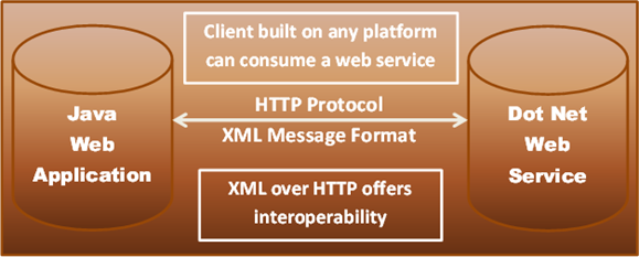 asp.net web service example