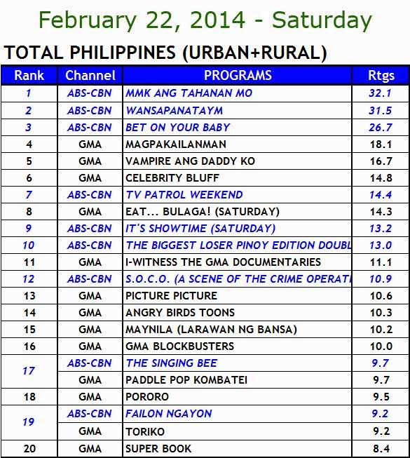 kantar media nationwide TV ratings (Feb 22)