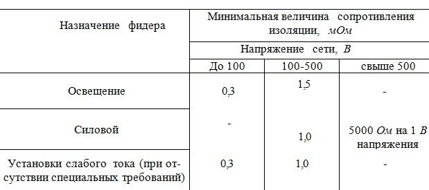 протокол проверки фидера