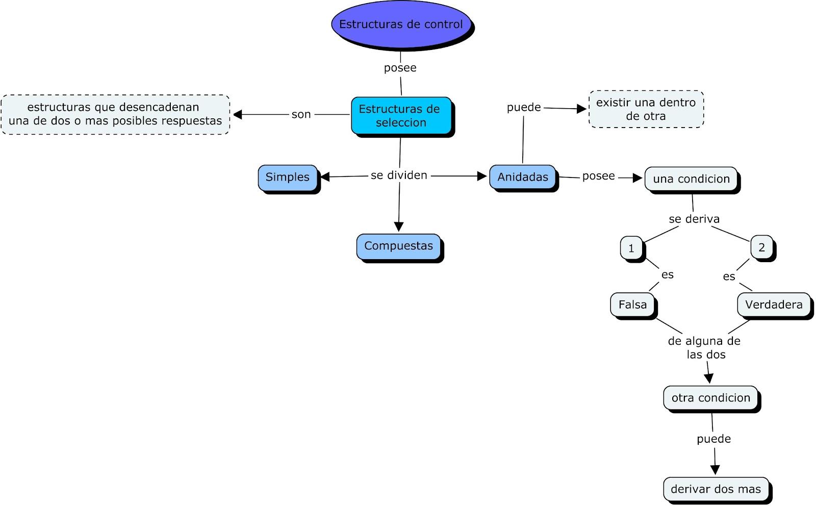 estructura control: