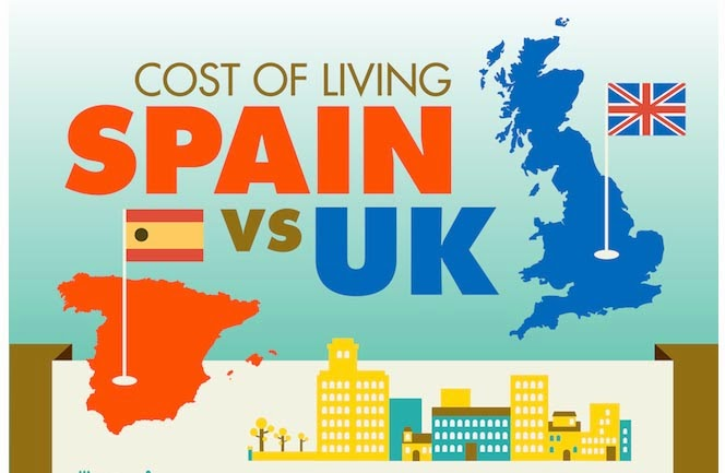Cost Of Living In Spain Vs UK
