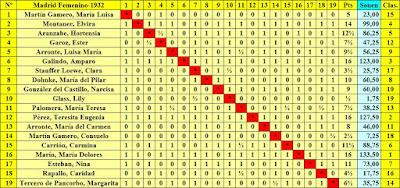I Campeonato Femenino de Ajedrez, clasificación final por orden del sorteo inicial