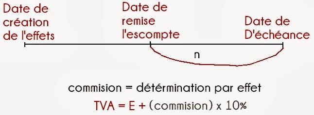 Ch3 L Escompte Commercial Techcompta