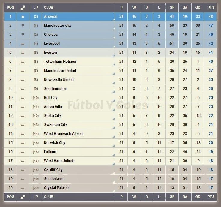 ... liga inglesa tabla de posiciones posiciones de la premiership de