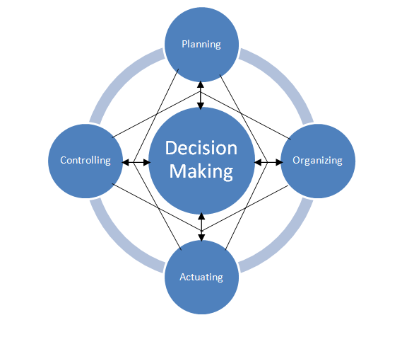 managerial decision making biases How managerial decision making can be improved through better organization design 3 how the design of human resource practices shape the culture of the organization 4 how innovation and.
