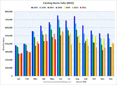 Housing Prices Decrease for May 2011