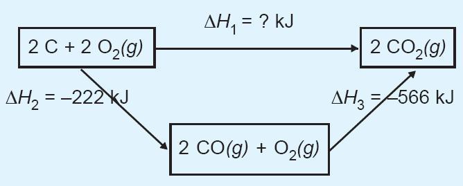 Bunyi hukum hess termokimia contoh soal rumus praktikum entalpi diagram siklus hess ccuart Images
