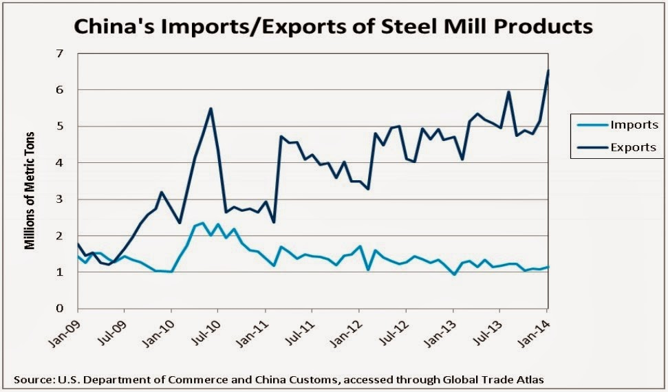 China's Imports & Exports of Steel Mill Products