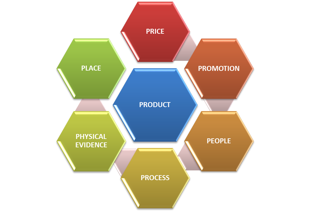 """7ps marketing mix This week, we brought you one of the most enthralling series of all time on the study of """"7p's of marketing mix"""" the entire series is dedicated into 7 parts covering all the elements of marketing mix most people often don't understand the concept in a whole manner."""