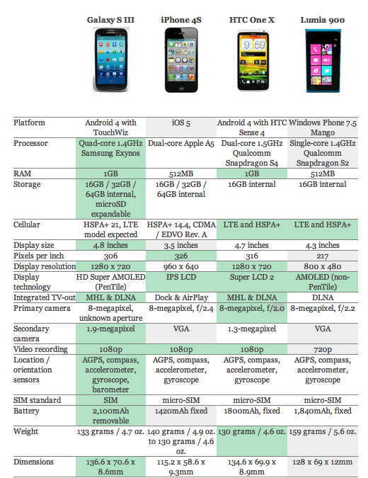 confronto galaxy s3, iphone 4s