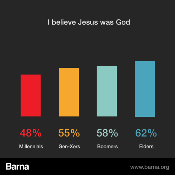 an analysis of the christians believe that jesus is both god and man Christianity / jesus christ most christians believe that jesus is the son of god and the messiah of the jews new in its attitude towards both god and man.
