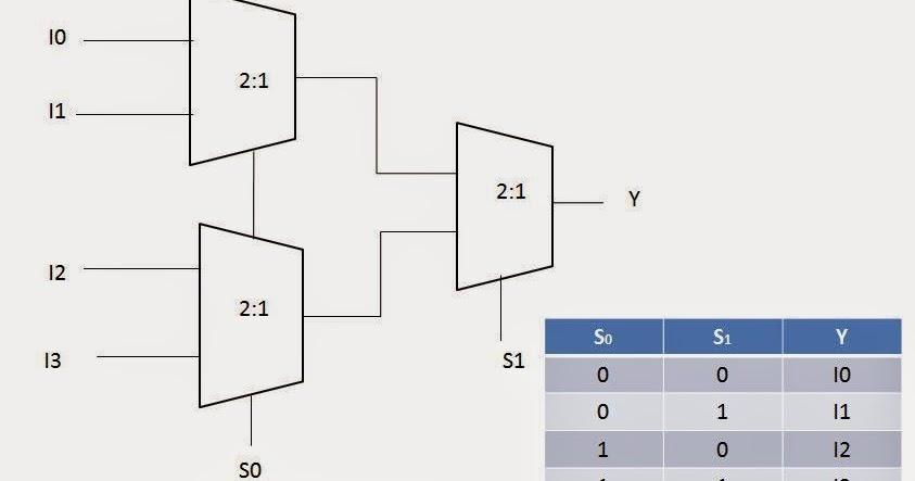 mux  Mux Logic Diagram on 4 input multiplexer diagram, mrp logic diagram, nor logic diagram,