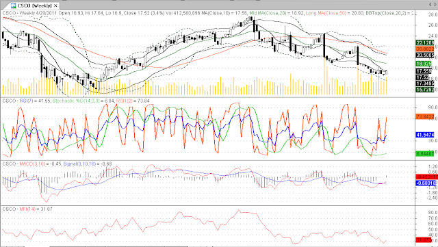 csco stock. Csco+stock