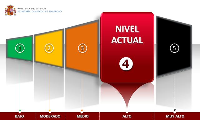 Niveles de Alerta Antiterrorista en España. Nivel Actual 4 de 5.