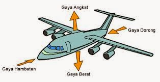 Daya Angkat Pesawat