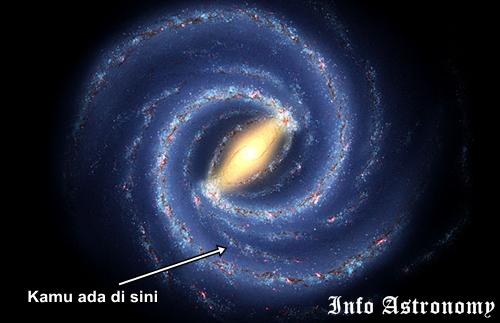 Inilah Letak Tata Surya di Galaksi Bima Sakti