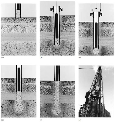 Steps in the construction of a proprietary pressure-injected, bottom-driven concrete pile footing. (a) A charge of a very low-moisture concrete mix is inserted into the bottom of the steel drive tube at the surface of the ground and compacted into a sealing plug with repeated blows of a drop hammer. (b) As the drop hammer drives the sealing plug into the ground, the drive tube is pulled along by the friction between the plug and the tube. (c) When the desired depth is reached, the tube is held and a bulb of concrete is formed by adding small charges of concrete and driving the concrete out into the soil with the drop hammer. The bulb provides an increased bearing area for the pile and strengthens the bearing stratum by compaction. (d, e) The shaft is formed of additional compacted concrete as the tube is withdrawn. (f) Charges of concrete are dropped into the tube from a special bucket supported on the leads of the driving equipment.