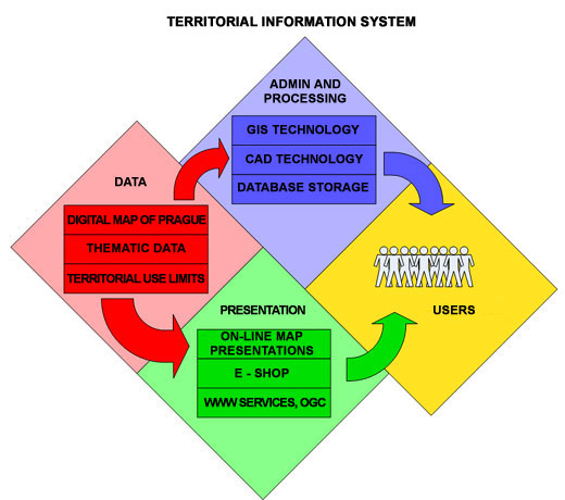 transaction processing system and management information systems information technology essay Of it investment, placing it in the focus of a business system's management   transaction processing systems (tps), management information systems (mis).
