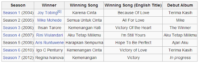 juara indonesian idol